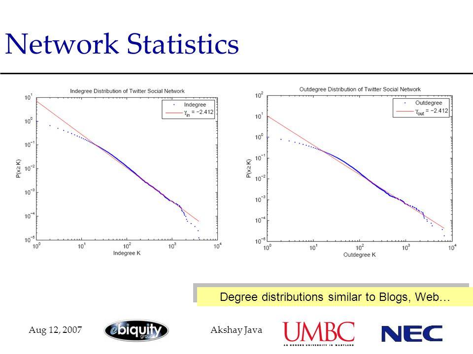 Aug 12, 2007Akshay Java Network Statistics Degree distributions similar to Blogs, Web…