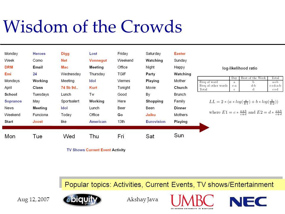 Aug 12, 2007Akshay Java Wisdom of the Crowds log-likelihood ratio Popular topics: Activities, Current Events, TV shows/Entertainment