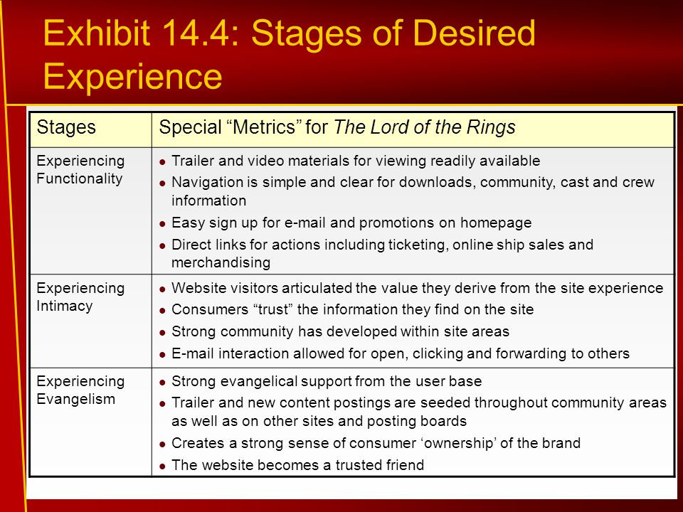 Exhibit 14.4: Stages of Desired Experience StagesSpecial Metrics for The Lord of the Rings Experiencing Functionality Trailer and video materials for viewing readily available Navigation is simple and clear for downloads, community, cast and crew information Easy sign up for e-mail and promotions on homepage Direct links for actions including ticketing, online ship sales and merchandising Experiencing Intimacy Website visitors articulated the value they derive from the site experience Consumers trust the information they find on the site Strong community has developed within site areas E-mail interaction allowed for open, clicking and forwarding to others Experiencing Evangelism Strong evangelical support from the user base Trailer and new content postings are seeded throughout community areas as well as on other sites and posting boards Creates a strong sense of consumer 'ownership' of the brand The website becomes a trusted friend