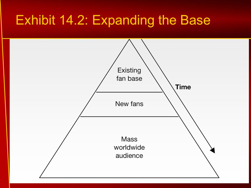 Exhibit 14.2: Expanding the Base