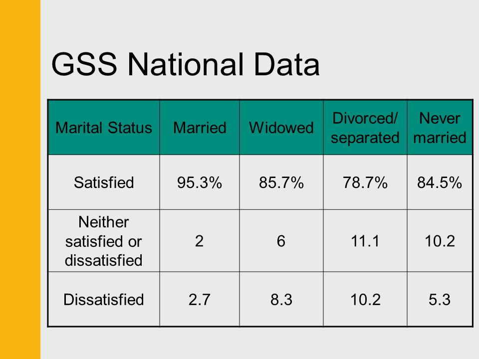 GSS National Data Marital StatusMarriedWidowed Divorced/ separated Never married Satisfied95.3%85.7%78.7%84.5% Neither satisfied or dissatisfied 2611.