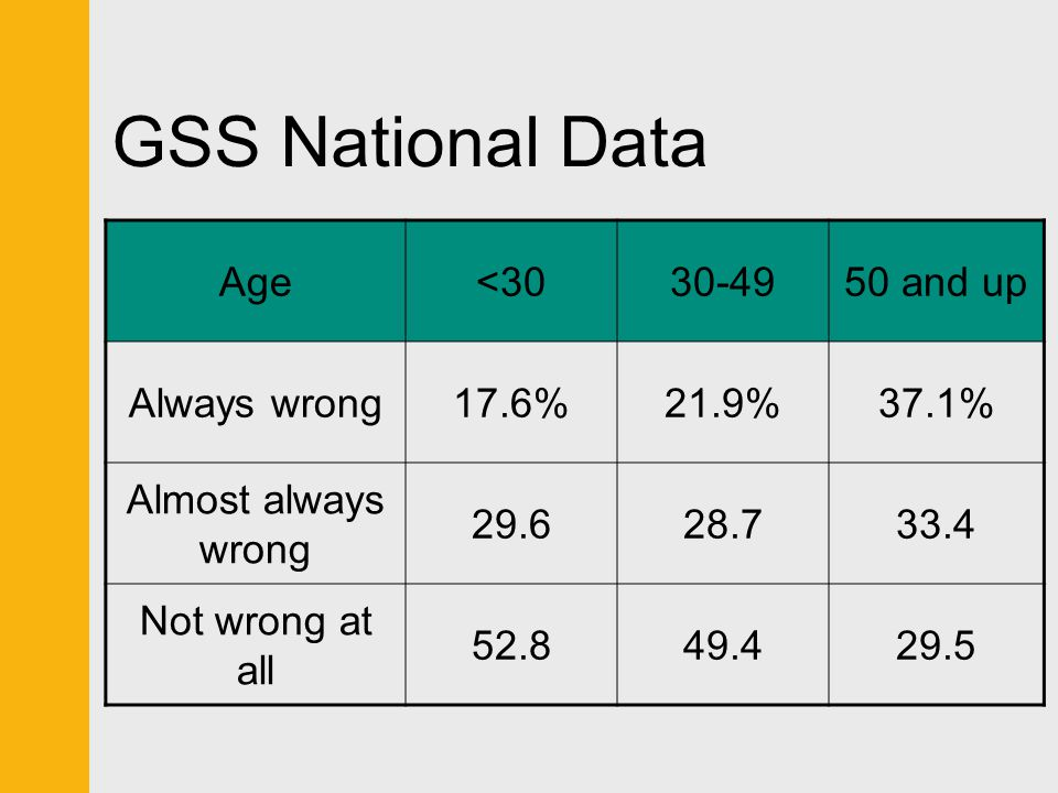 GSS National Data Age<3030-4950 and up Always wrong17.6%21.9%37.1% Almost always wrong 29.628.733.4 Not wrong at all 52.849.429.5