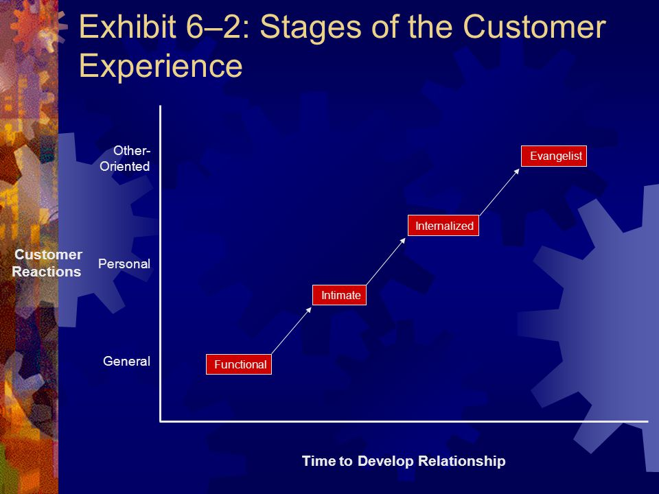 Exhibit 6–2: Stages of the Customer Experience Other- Oriented Personal General Customer Reactions Time to Develop Relationship Functional Evangelist