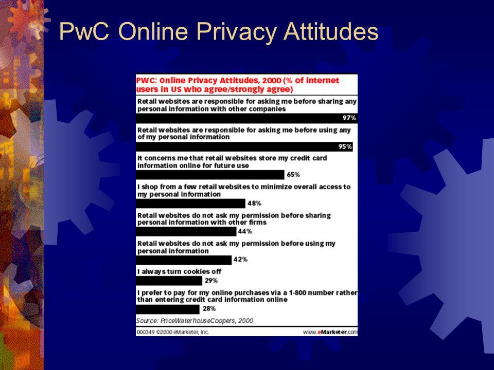 PwC Online Privacy Attitudes