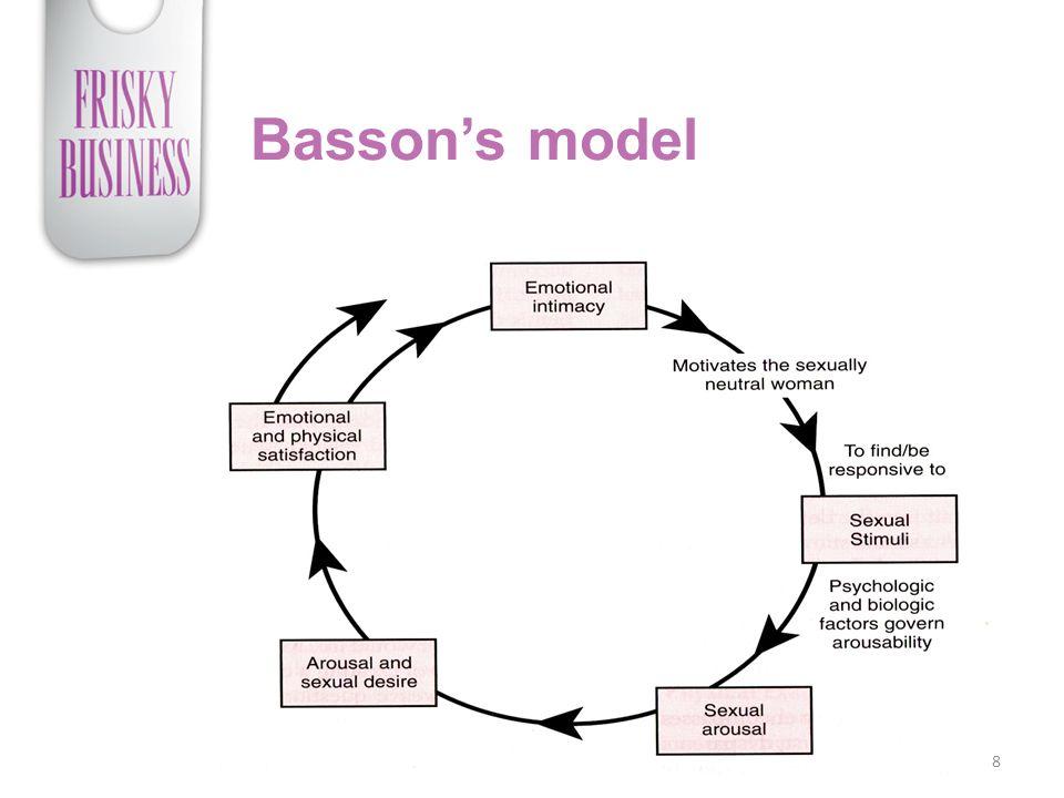 Basson's model 8