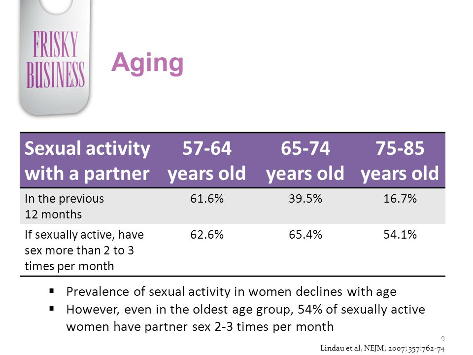 Aging Sexual activity with a partner 57-64 years old 65-74 years old 75-85 years old In the previous 12 months 61.6%39.5%16.7% If sexually active, have sex more than 2 to 3 times per month 62.6%65.4%54.1% 9  Prevalence of sexual activity in women declines with age  However, even in the oldest age group, 54% of sexually active women have partner sex 2-3 times per month Lindau et al, NEJM, 2007; 357:762-74