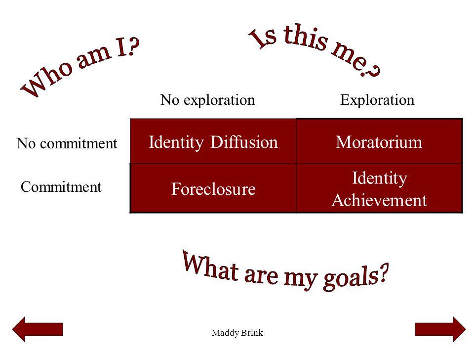 Maddy Brink Identity DiffusionMoratorium Foreclosure Identity Achievement No commitment Commitment No explorationExploration