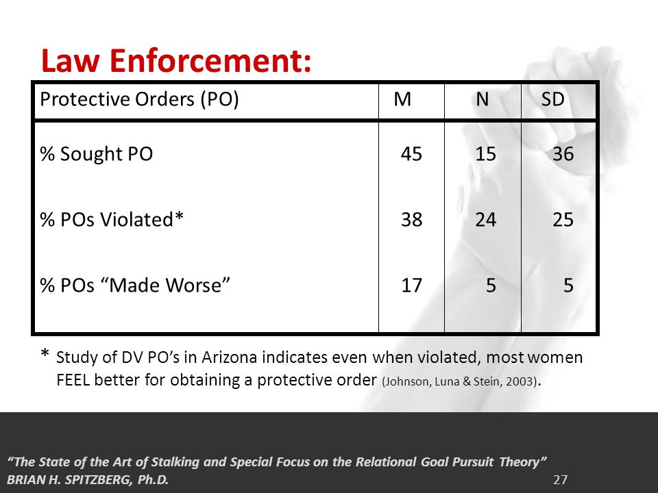 1/1 Law Enforcement: * Study of DV PO's in Arizona indicates even when violated, most women FEEL better for obtaining a protective order (Johnson, Luna & Stein, 2003).