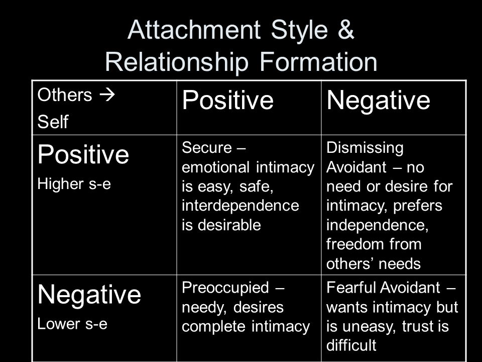 Attachment Style & Relationship Formation Others  Self PositiveNegative Positive Higher s-e Secure – emotional intimacy is easy, safe, interdependence is desirable Dismissing Avoidant – no need or desire for intimacy, prefers independence, freedom from others' needs Negative Lower s-e Preoccupied – needy, desires complete intimacy Fearful Avoidant – wants intimacy but is uneasy, trust is difficult