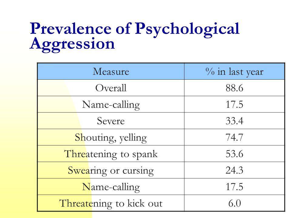 Prevalence of Psychological Aggression Measure% in last year Overall88.6 Name-calling17.5 Severe33.4 Shouting, yelling74.7 Threatening to spank53.6 Swearing or cursing24.3 Name-calling17.5 Threatening to kick out6.0