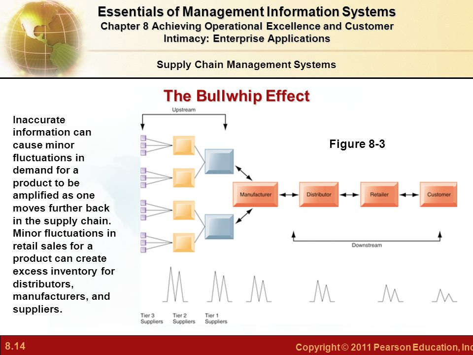 8.14 Copyright © 2011 Pearson Education, Inc. The Bullwhip Effect Supply Chain Management Systems Figure 8-3 Inaccurate information can cause minor fl