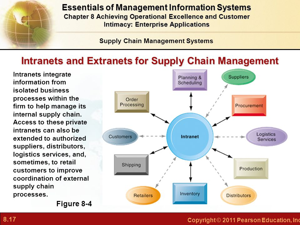 8.17 Copyright © 2011 Pearson Education, Inc. Intranets and Extranets for Supply Chain Management Supply Chain Management Systems Figure 8-4 Intranets