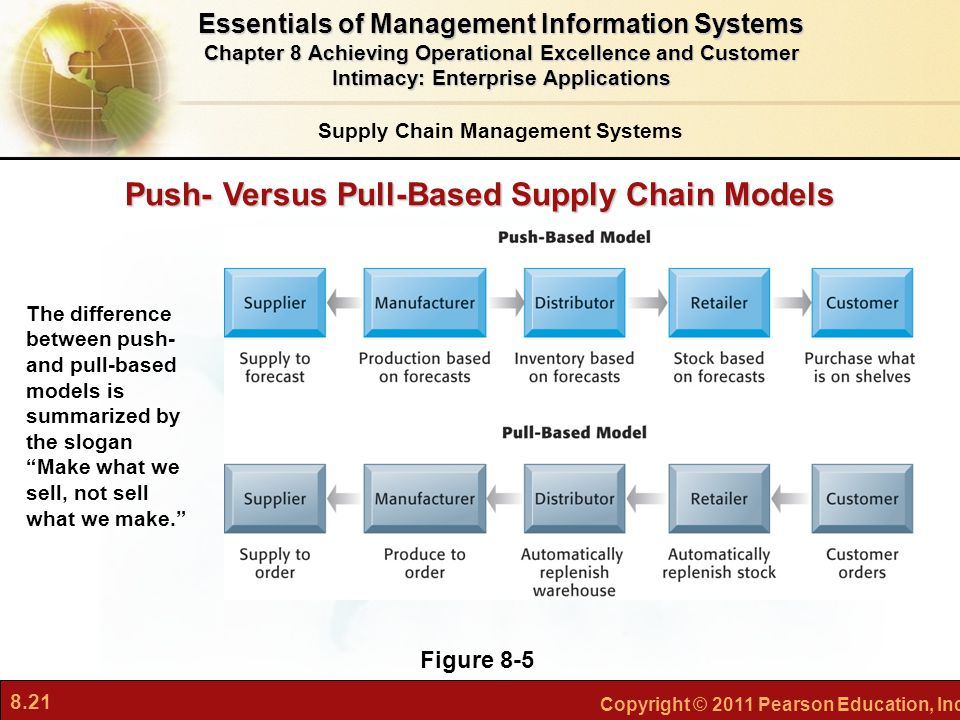 8.21 Copyright © 2011 Pearson Education, Inc. Push- Versus Pull-Based Supply Chain Models Figure 8-5 The difference between push- and pull-based model