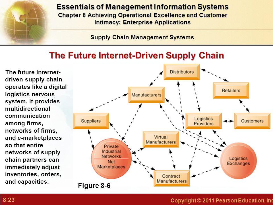 8.23 Copyright © 2011 Pearson Education, Inc. The Future Internet-Driven Supply Chain Figure 8-6 The future Internet- driven supply chain operates lik