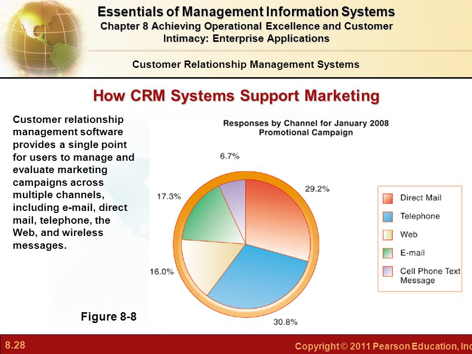 8.28 Copyright © 2011 Pearson Education, Inc. How CRM Systems Support Marketing Figure 8-8 Customer relationship management software provides a single