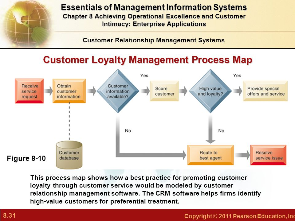 8.31 Copyright © 2011 Pearson Education, Inc. Customer Loyalty Management Process Map This process map shows how a best practice for promoting custome