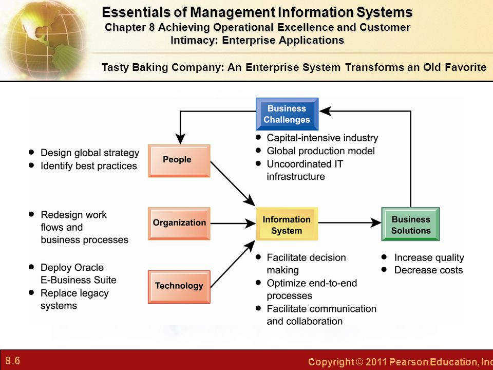 8.6 Copyright © 2011 Pearson Education, Inc. Tasty Baking Company: An Enterprise System Transforms an Old Favorite Essentials of Management Informatio