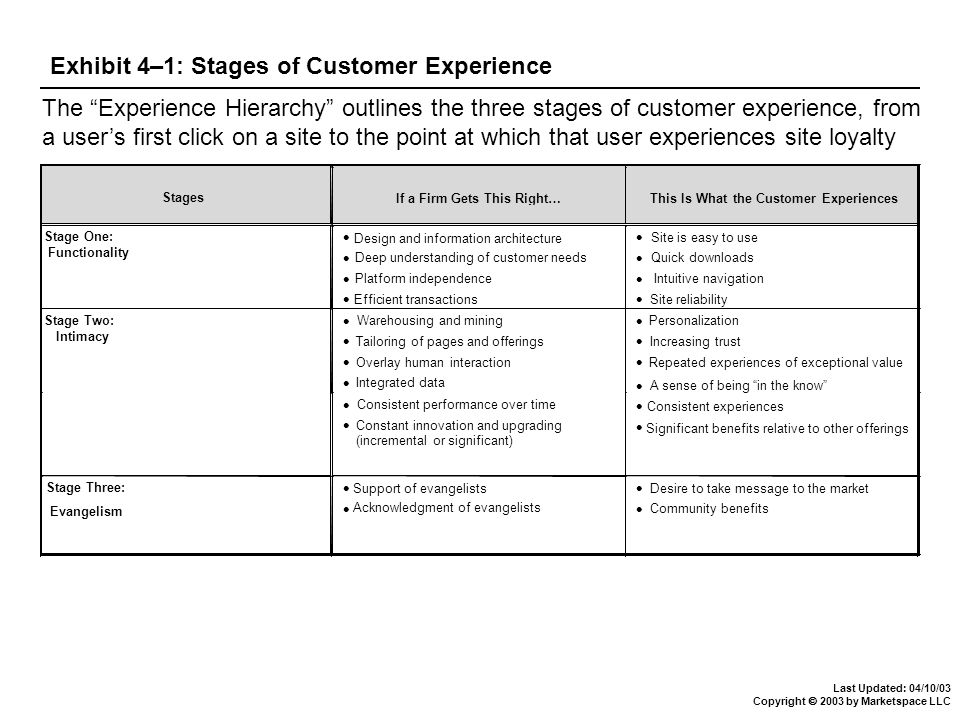 Last Updated: 04/10/03 Copyright  2003 by Marketspace LLC Exhibit 4–1: Stages of Customer Experience If a Firm Gets This Right…This Is What the Customer Experiences Stage One: Functionality Design and information architecture Deep understanding of customer needs Platform independence Efficient transactions Site is easy to use Quick downloads Intuitive navigation Site reliability Stage Two: Intimacy Warehousing and mining Tailoring of pages and offerings Overlay human interaction Integrated data Personalization Increasing trust Repeated experiences of exceptional value Consistent performance over time Constant innovation and upgrading (incremental or significant) A sense of being in the know Consistent experiences Significant benefits relative to other offerings Support of evangelists Acknowledgment of evangelists Desire to take message to the market Community benefits Stage Three: Evangelism Stages The Experience Hierarchy outlines the three stages of customer experience, from a user's first click on a site to the point at which that user experiences site loyalty