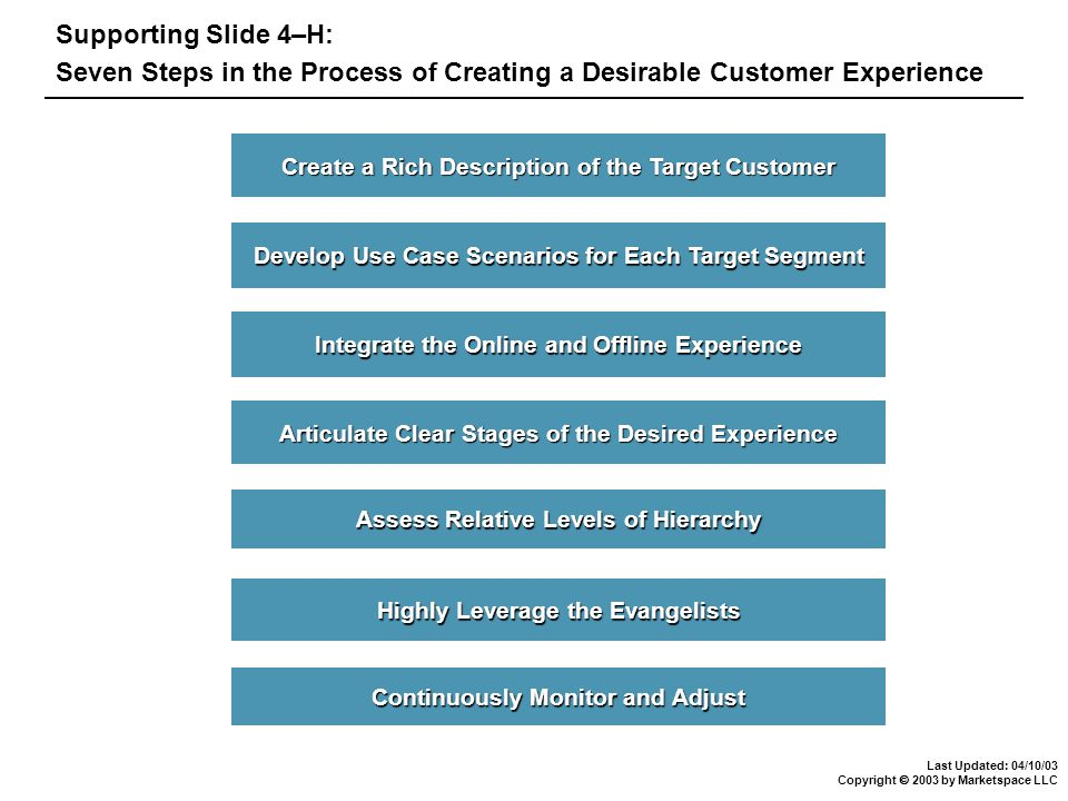 Last Updated: 04/10/03 Copyright  2003 by Marketspace LLC Supporting Slide 4–H: Seven Steps in the Process of Creating a Desirable Customer Experience Highly Leverage the Evangelists Highly Leverage the Evangelists Assess Relative Levels of Hierarchy Assess Relative Levels of Hierarchy Articulate Clear Stages of the Desired Experience Articulate Clear Stages of the Desired Experience Create a Rich Description of the Target Customer Create a Rich Description of the Target Customer Integrate the Online and Offline Experience Integrate the Online and Offline Experience Continuously Monitor and Adjust Continuously Monitor and Adjust Develop Use Case Scenarios for Each Target Segment Develop Use Case Scenarios for Each Target Segment