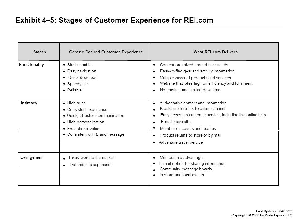 Last Updated: 04/10/03 Copyright  2003 by Marketspace LLC Exhibit 4–5: Stages of Customer Experience for REI.com StagesGeneric Desired Customer ExperienceWhat REI.com Delivers Functionality Site is usable Easy navigation Quick download Speedy site Reliable Content organized around user needs Easy-to-find gear and activity information Website that rates high on efficiency and fulfillment No crashes and limited downtime Intimacy High trust Consistent experience High personalization Authoritative content and information Kiosks in store link to online channel Exceptional value Consistent with brand message Member discounts and rebates Product returns to store or by mail Adventure travel service Evangelism Takes word to the market Defends the experience Membership advantages E-mail option for sharing information Community message boards Easy access to customer service, including live online help E-mail newsletter Multiple views of products and services Quick, effective communication In-store and local events