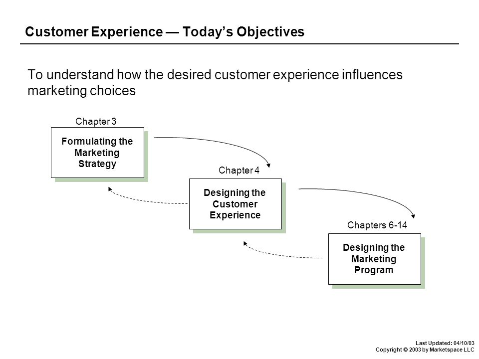 Last Updated: 04/10/03 Copyright  2003 by Marketspace LLC Chapter 4: Customer Experience Defining the customer experience - the seven elements The Experience Hierarchy - stages of customer experience Steps in the process of creating desirable customer experience Case Study: eBay Conclusion