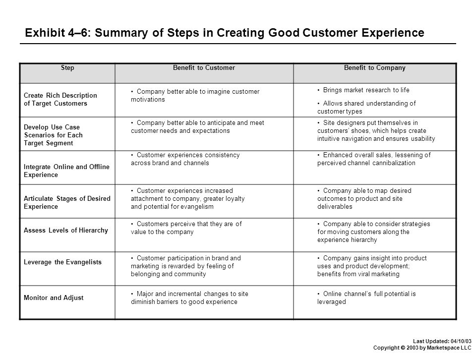 Last Updated: 04/10/03 Copyright  2003 by Marketspace LLC Exhibit 4–6: Summary of Steps in Creating Good Customer Experience StepBenefit to CustomerBenefit to Company Company better able to imagine customer motivations Integrate Online and Offline Experience Customer experiences consistency across brand and channels Enhanced overall sales, lessening of perceived channel cannibalization Create Rich Description of Target Customers Develop Use Case Scenarios for Each Target Segment Customer experiences increased attachment to company, greater loyalty and potential for evangelism Articulate Stages of Desired Experience Assess Levels of Hierarchy Leverage the Evangelists Monitor and Adjust Customers perceive that they are of value to the company Customer participation in brand and marketing is rewarded by feeling of belonging and community Major and incremental changes to site diminish barriers to good experience Company better able to anticipate and meet customer needs and expectations Company able to map desired outcomes to product and site deliverables Company able to consider strategies for moving customers along the experience hierarchy Company gains insight into product uses and product development; benefits from viral marketing Online channel's full potential is leveraged Site designers put themselves in customers' shoes, which helps create intuitive navigation and ensures usability Brings market research to life Allows shared understanding of customer types