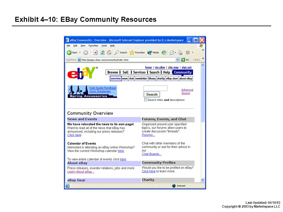 Last Updated: 04/10/03 Copyright  2003 by Marketspace LLC Exhibit 4–10: EBay Community Resources