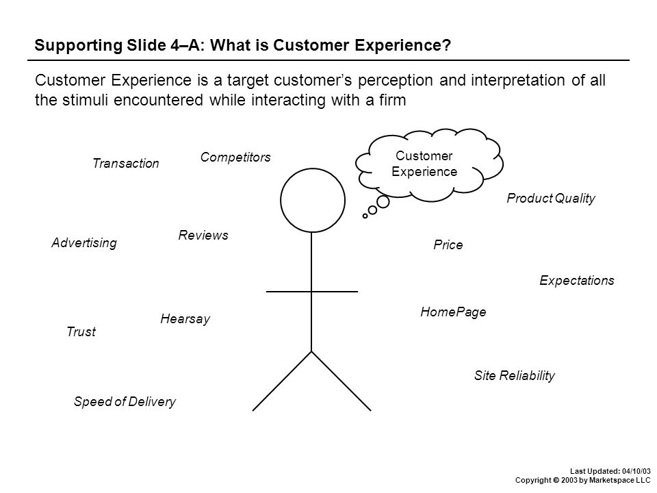 Last Updated: 04/10/03 Copyright  2003 by Marketspace LLC Supporting Slide 4–A: What is Customer Experience.
