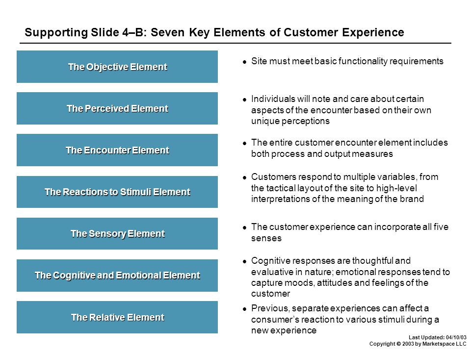 Last Updated: 04/10/03 Copyright  2003 by Marketspace LLC Supporting Slide 4–C: Role of Customer Experience Articulating a desired customer experience connects high-level positioning strategy to program-level tactics How we are positioned to win in the market where we will compete What marketing activities we will engage in Desired Customer Experience