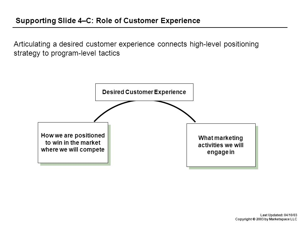 Last Updated: 04/10/03 Copyright  2003 by Marketspace LLC Supporting Slide 4–C: Role of Customer Experience Articulating a desired customer experience connects high-level positioning strategy to program-level tactics How we are positioned to win in the market where we will compete What marketing activities we will engage in Desired Customer Experience