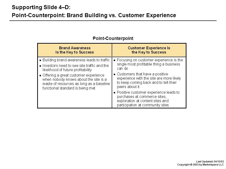 Last Updated: 04/10/03 Copyright  2003 by Marketspace LLC Defining the Customer Experience - the seven elements The Experience Hierarchy - stages of customer experience Steps in the process of creating desirable customer experience Case Study: eBay Conclusion Chapter 4: Customer Experience