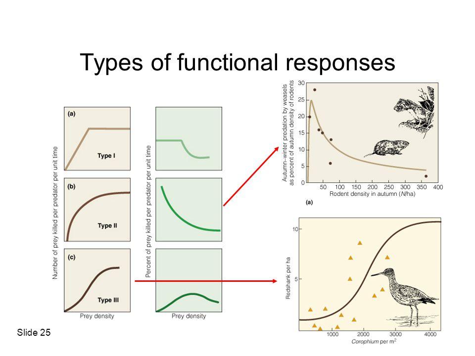 Types of functional responses Slide 25