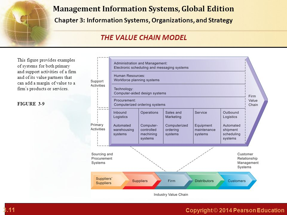 3.11 Copyright © 2014 Pearson Education Management Information Systems, Global Edition Chapter 3: Information Systems, Organizations, and Strategy Thi