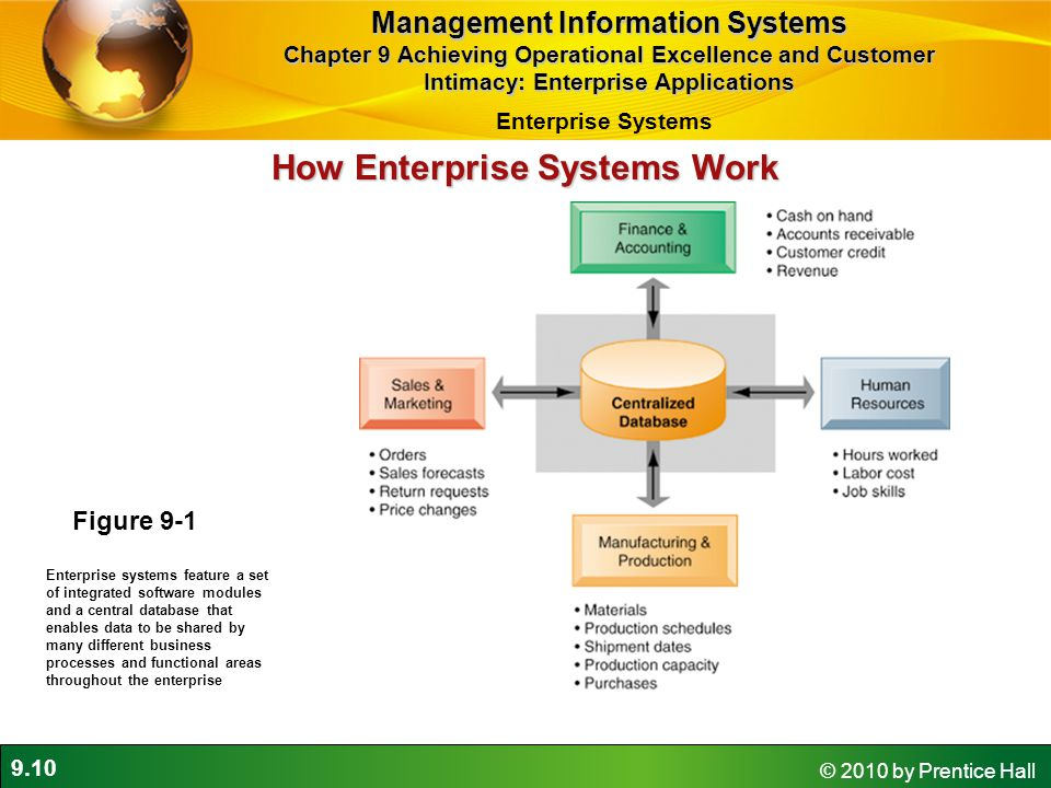 9.10 © 2010 by Prentice Hall Figure 9-1 Enterprise systems feature a set of integrated software modules and a central database that enables data to be shared by many different business processes and functional areas throughout the enterprise How Enterprise Systems Work Management Information Systems Chapter 9 Achieving Operational Excellence and Customer Intimacy: Enterprise Applications Enterprise Systems