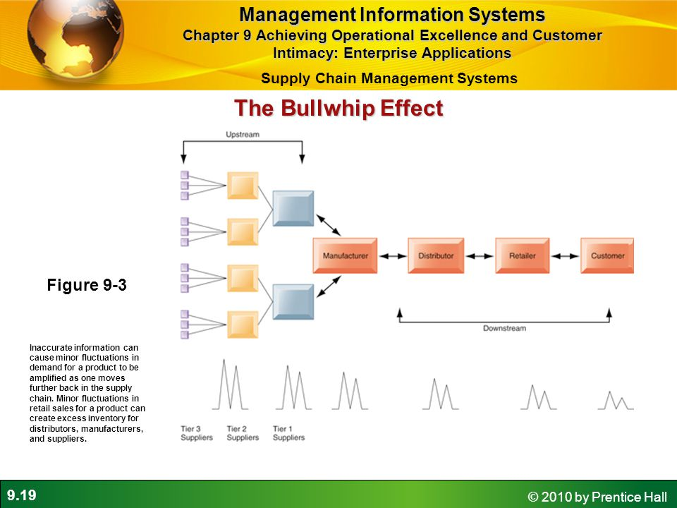9.19 © 2010 by Prentice Hall The Bullwhip Effect Figure 9-3 Inaccurate information can cause minor fluctuations in demand for a product to be amplified as one moves further back in the supply chain.