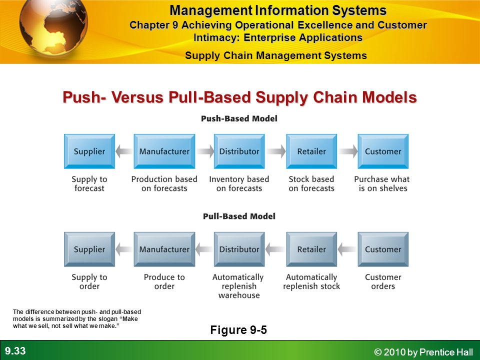 9.33 © 2010 by Prentice Hall Push- Versus Pull-Based Supply Chain Models Figure 9-5 The difference between push- and pull-based models is summarized by the slogan Make what we sell, not sell what we make. Management Information Systems Chapter 9 Achieving Operational Excellence and Customer Intimacy: Enterprise Applications Supply Chain Management Systems