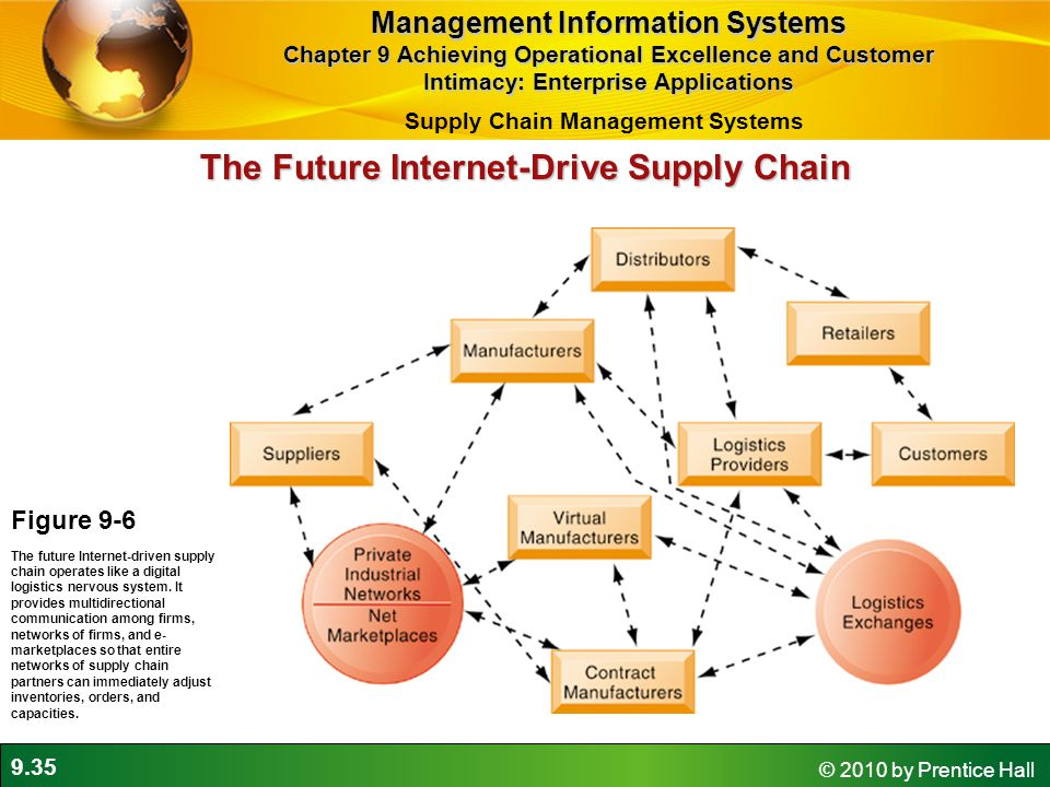 9.35 © 2010 by Prentice Hall The Future Internet-Drive Supply Chain Figure 9-6 The future Internet-driven supply chain operates like a digital logistics nervous system.