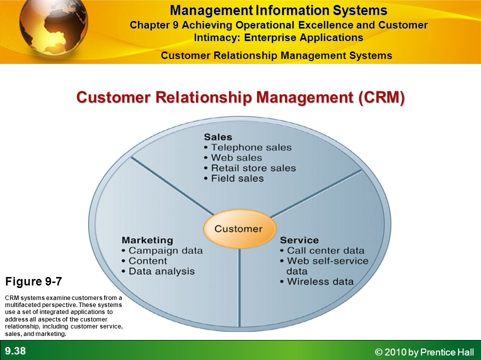 9.38 © 2010 by Prentice Hall Customer Relationship Management (CRM) Figure 9-7 CRM systems examine customers from a multifaceted perspective.