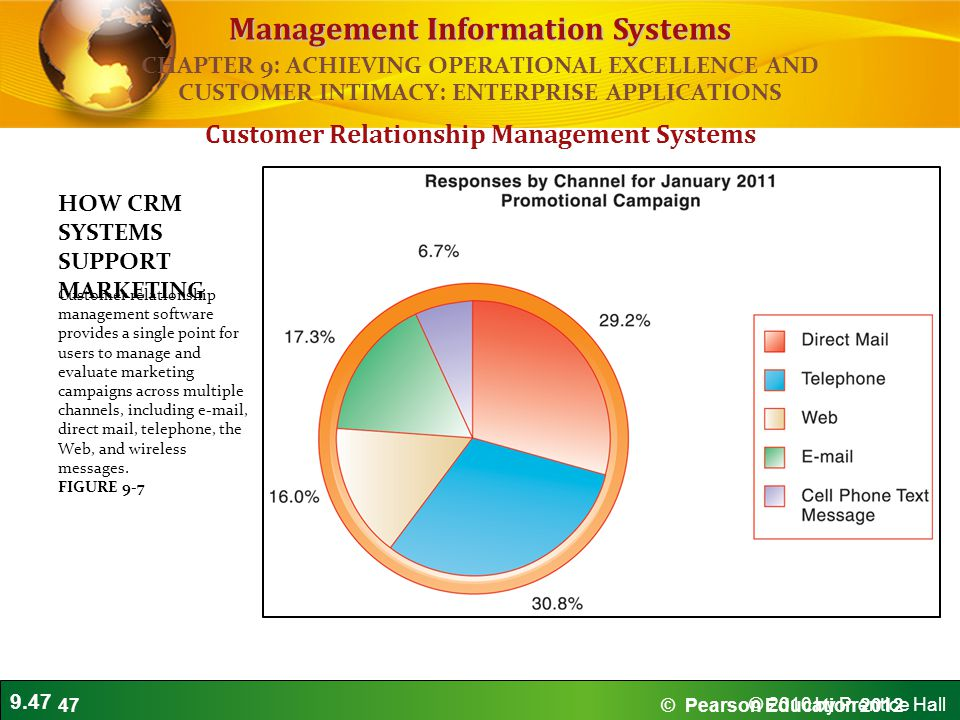 9.47 © 2010 by Prentice Hall Management Information Systems Customer Relationship Management Systems HOW CRM SYSTEMS SUPPORT MARKETING Customer relationship management software provides a single point for users to manage and evaluate marketing campaigns across multiple channels, including e-mail, direct mail, telephone, the Web, and wireless messages.