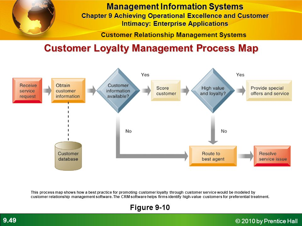 9.49 © 2010 by Prentice Hall Customer Loyalty Management Process Map Figure 9-10 This process map shows how a best practice for promoting customer loyalty through customer service would be modeled by customer relationship management software.
