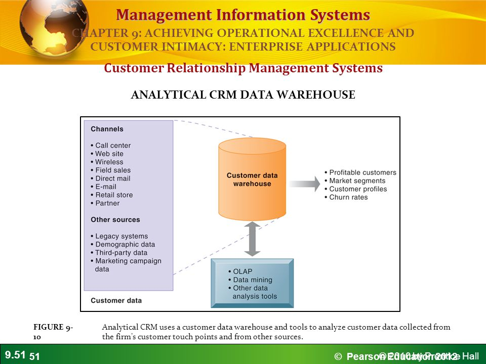 9.51 © 2010 by Prentice Hall Management Information Systems Customer Relationship Management Systems ANALYTICAL CRM DATA WAREHOUSE Analytical CRM uses