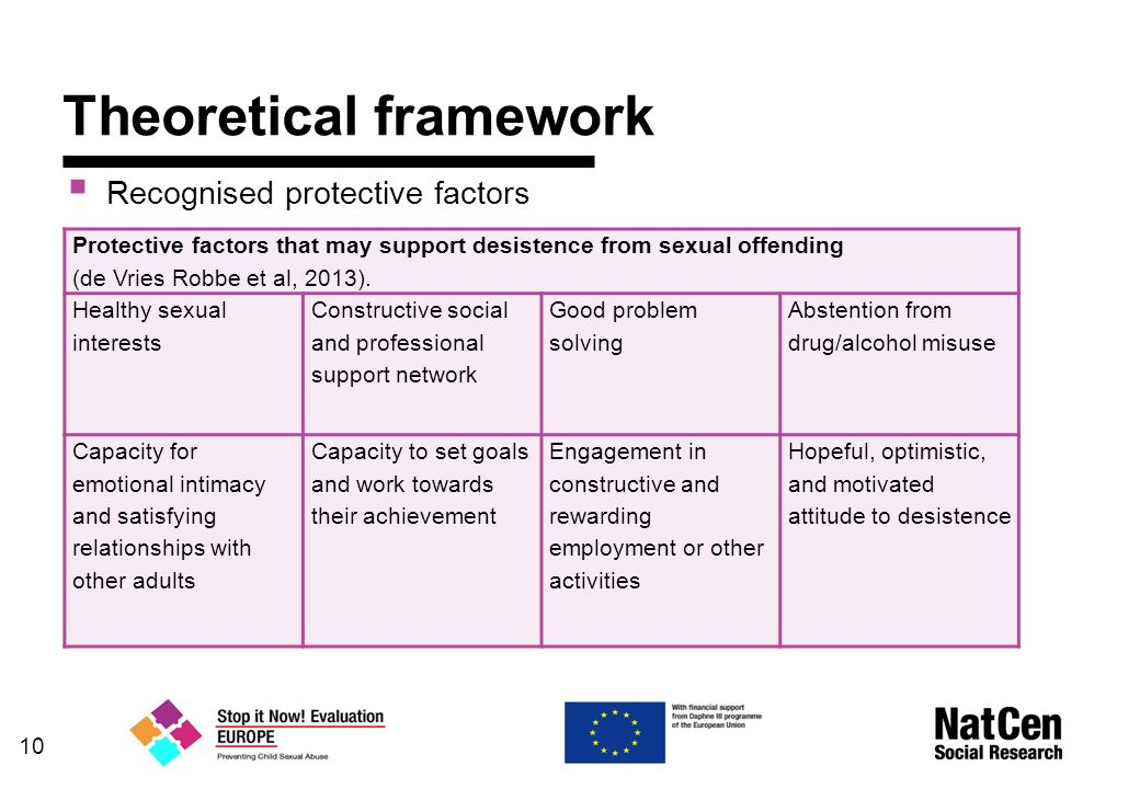 10 Theoretical framework  Recognised protective factors Protective factors that may support desistence from sexual offending (de Vries Robbe et al, 2013).