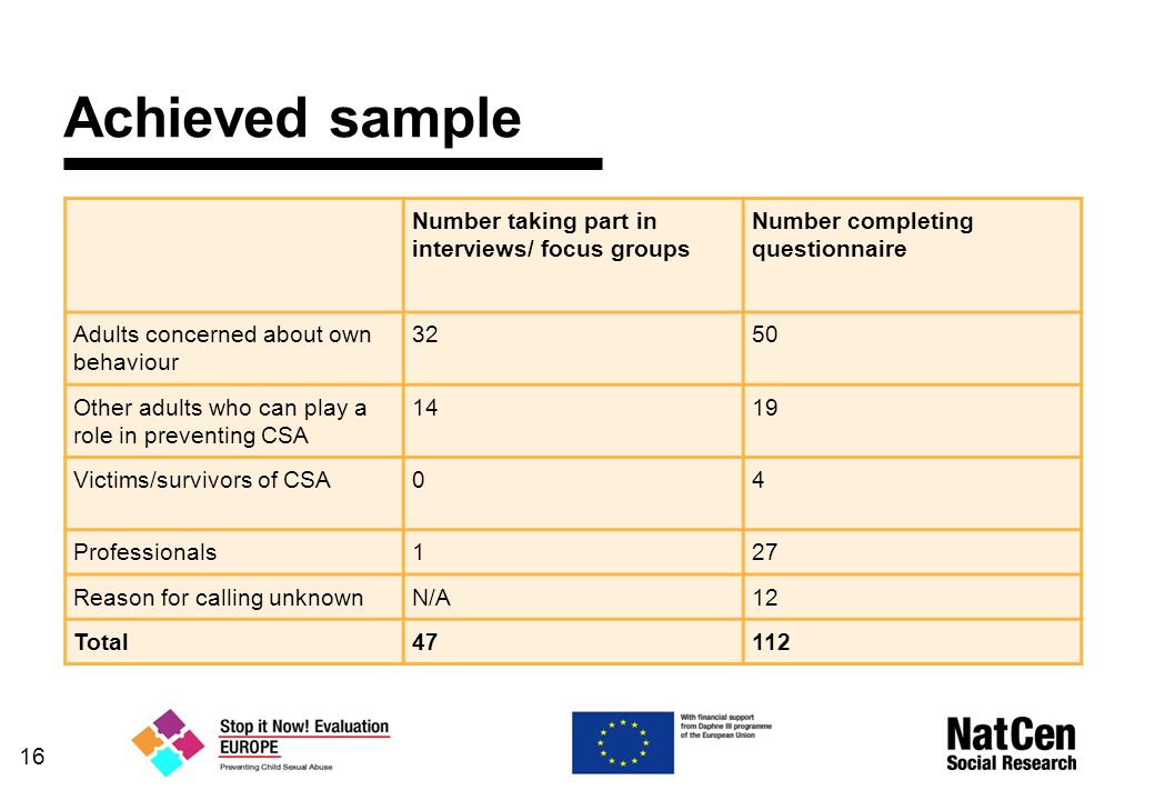 Achieved sample Number taking part in interviews/ focus groups Number completing questionnaire Adults concerned about own behaviour 3250 Other adults who can play a role in preventing CSA 1419 Victims/survivors of CSA04 Professionals127 Reason for calling unknownN/A12 Total47112 16
