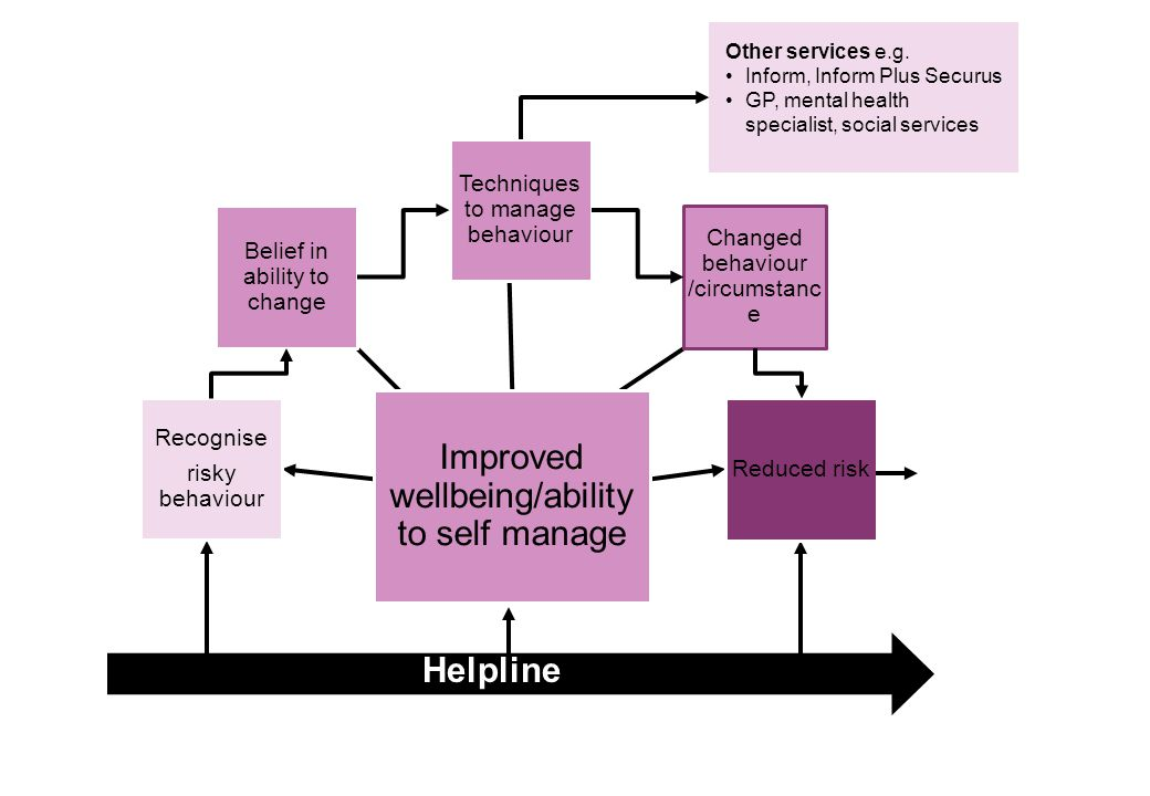 Improved wellbeing/ability to self manage Recognise risky behaviour Belief in ability to change Techniques to manage behaviour Changed behaviour /circumstanc e Reduced risk Helpline Other services e.g.
