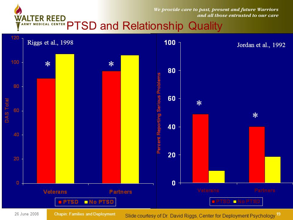 26 June 2008Chapin: Families and Deployment19 PTSD and Relationship Quality * * * Riggs et al., 1998 * Jordan et al., 1992 Slide courtesy of Dr.
