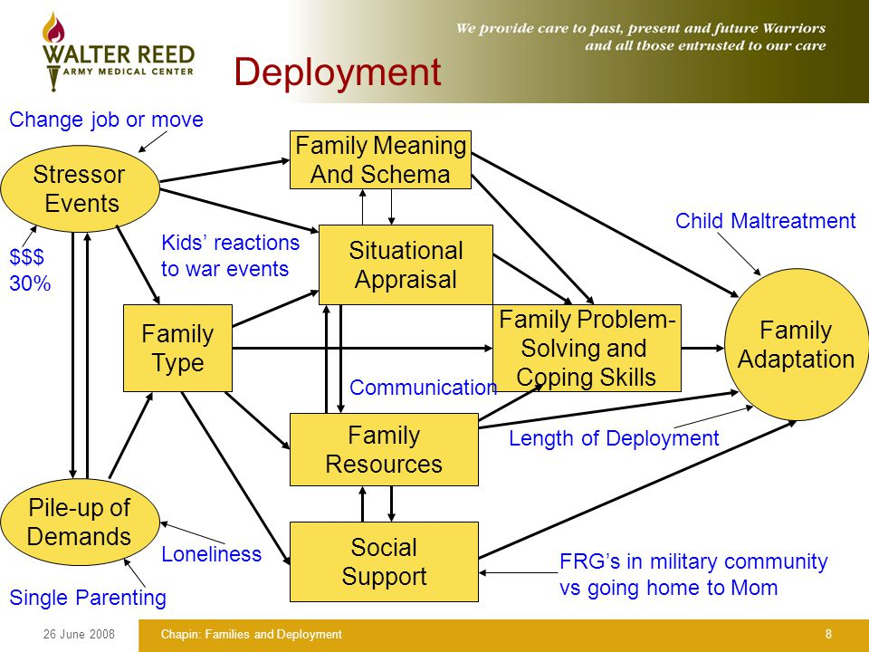 26 June 2008Chapin: Families and Deployment8 Deployment Stressor Events Pile-up of Demands Family Type Family Meaning And Schema Situational Appraisal Family Resources Social Support Family Adaptation Family Problem- Solving and Coping Skills Child Maltreatment Length of Deployment Communication FRG's in military community vs going home to Mom Loneliness Single Parenting Kids' reactions to war events Change job or move $$$ 30%