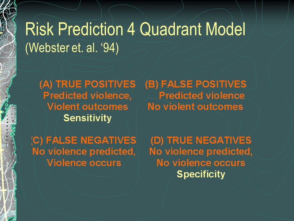 Risk Prediction 4 Quadrant Model (Webster et. al. '94)