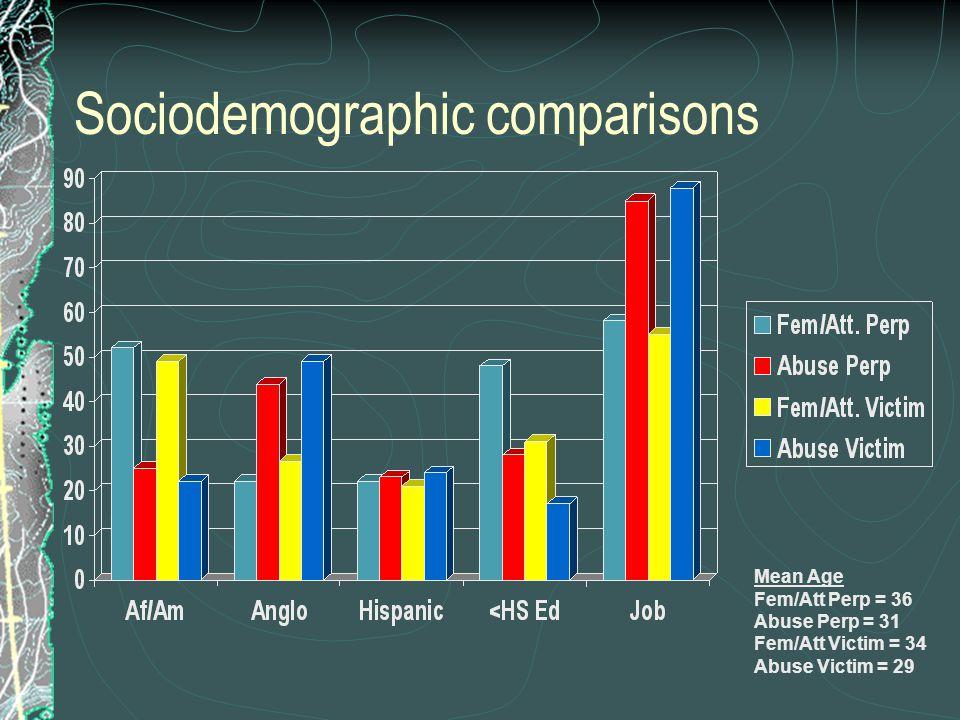 Sociodemographic comparisons Mean Age Fem/Att Perp = 36 Abuse Perp = 31 Fem/Att Victim = 34 Abuse Victim = 29