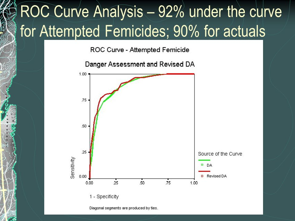 ROC Curve Analysis – 92% under the curve for Attempted Femicides; 90% for actuals