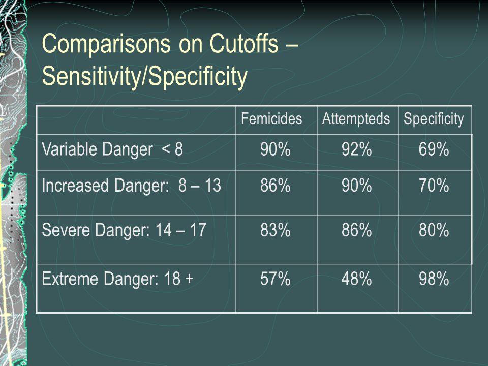 Comparisons on Cutoffs – Sensitivity/Specificity FemicidesAttemptedsSpecificity Variable Danger < 890%92%69% Increased Danger: 8 – 1386%90%70% Severe Danger: 14 – 1783%86%80% Extreme Danger: 18 +57%48%98%
